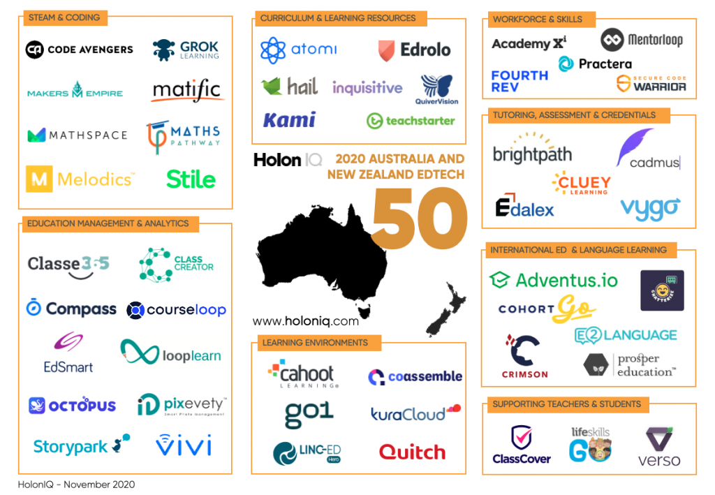 HolonIQ-2020-Australia-and-New-Zealand-EdTech-50-1024x709